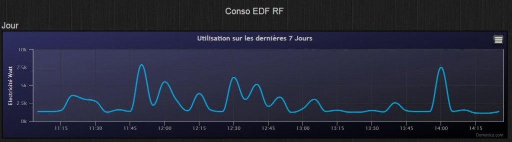 téléinfo EDF RF